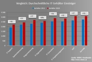 Vergleich IT Gehälter Einsteiger in Österreich 2020
